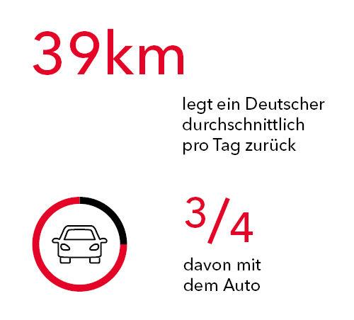 Nachhaltige Mobilität: 39 km legt ein Deutscher pro Tag zurück, dreiviertel davon mit dem Auto.