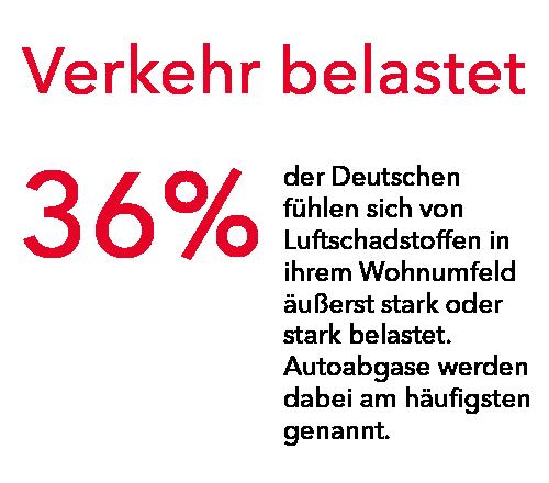 Nachhaltige Mobilität: 36% der Menschen in Deutschland fühlen sich von Verkehr (z.B. Abgase von Autos) stark belastet.