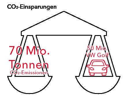 Nachhaltige Mobilität: Um unsere Umwelt und unser Klima zu schützen wird in Deutschland in naher Zukunft die Einsparung von 70 Mio. Tonnen Emissionen angestrebt. Dies entspricht 50 Mio. Autos - mehr Autos als derzeit in Deutschland im Verkehr sind.