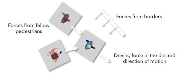 PTV Viswalk - Simulation comportement piétons